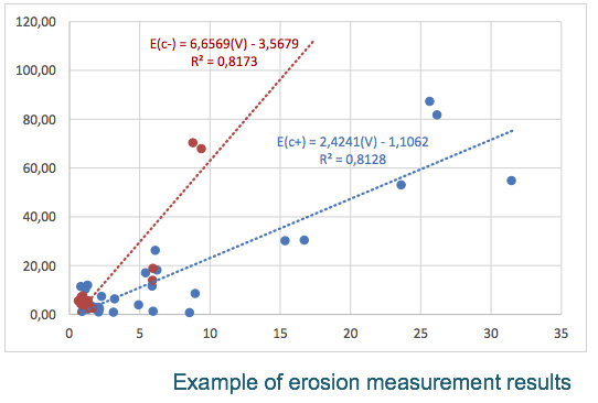 Example of erosion measurement results