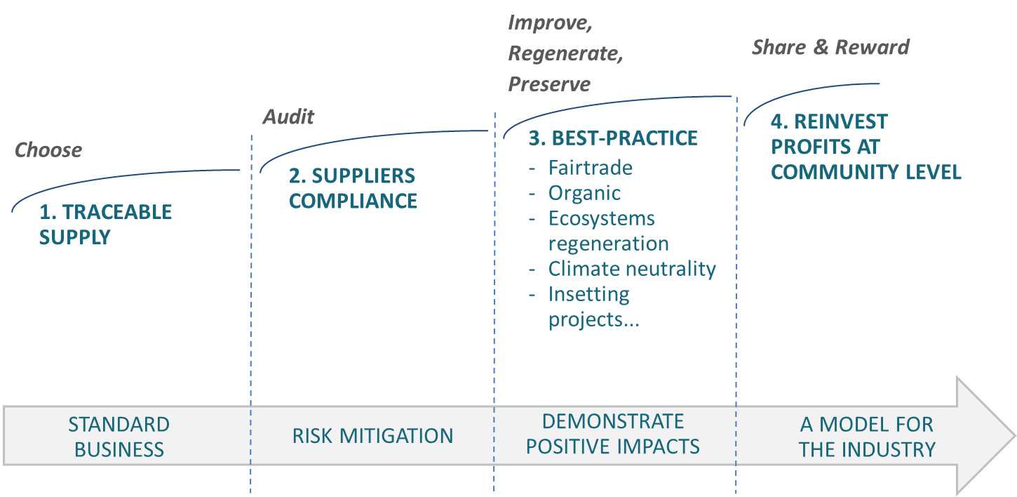 insetting supply chains
